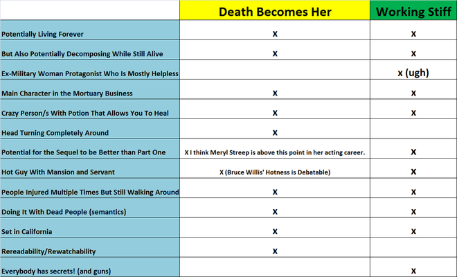 Working Stiff versus Death Becomes Her