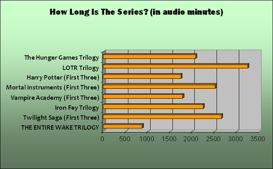 A graph comparing the lengths of several young adult series. LOTR is the longest by far but Hunger Games, Mortal Instruments, Harry Potter, Vamipre Academy, Iron Fey, and Twilight are all significantly longer than the entire Wake trilogy. (only taking into account the first three books of longer series)