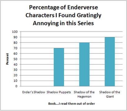 Percentage of Enderverse Characters I find Annoying