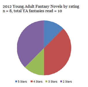 2012 YA fantasy novels by rating