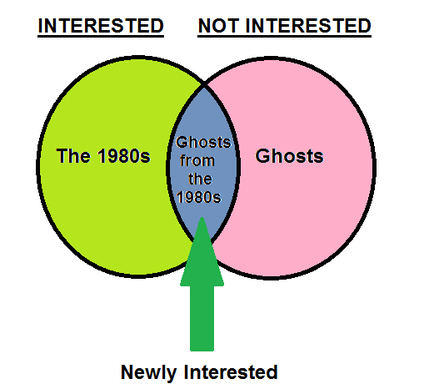 My Interest in Ghosts