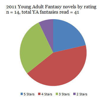 2011 YA fantasy novels by rating